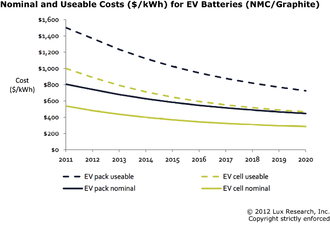 Lux Research Dissects Lithium-ion Battery Mythology