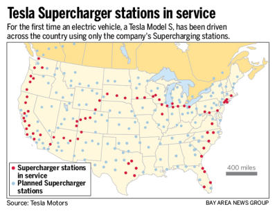 Coast to coast in a Tesla Model S, using only free Superchargers