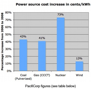 Cost Of Nuclear Power Vs Natural Gas