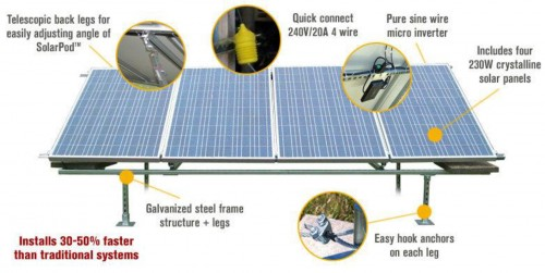 New Solar Panel Kit Could Make Easier For Homeowners
